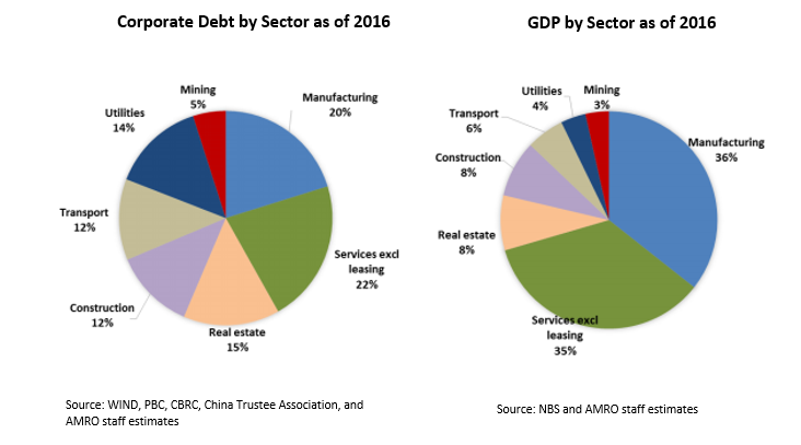 Targeting vulnerable sectors to curb high and rising corporate debt