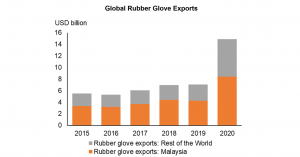 Global rubber glove exports