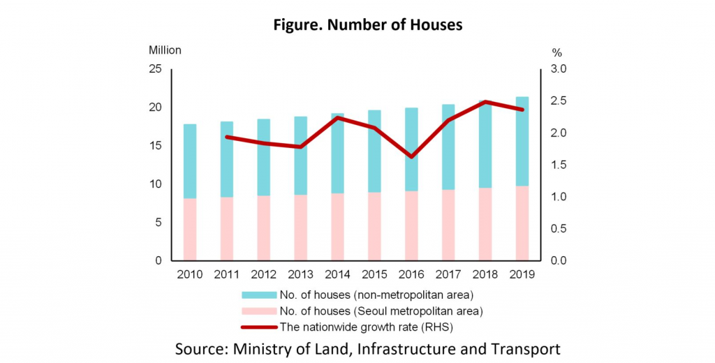 Figure Number of Houses1